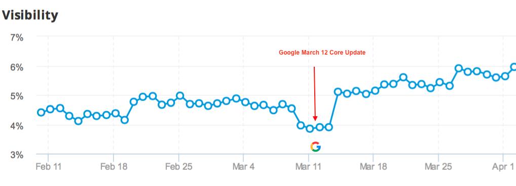 Google March Core Update Progress